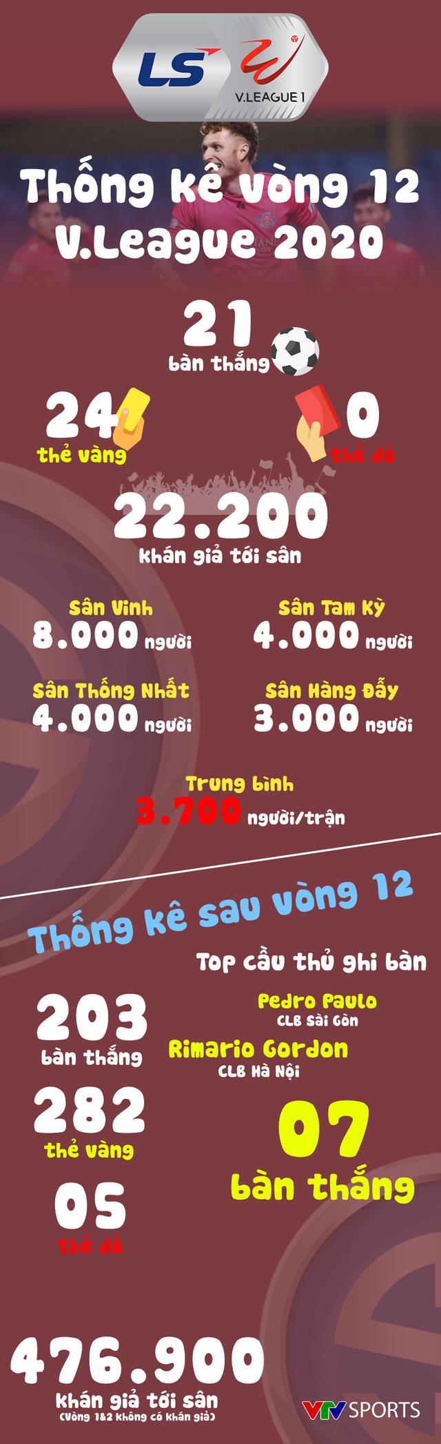 Infographic: Các số liệu thống kê vòng 12 LS V.League 1-2020 - Ảnh 1.