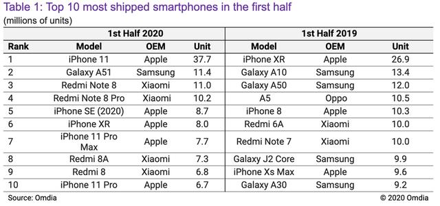 iPhone 11 – Smartphone bán chạy nhất nửa đầu năm 2020 - Ảnh 1.