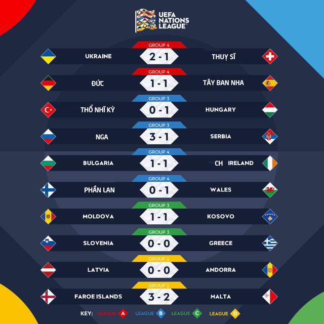 UEFA Nations League sáng 4/9: ĐT Đức 1-1 Tây Ban Nha, Ukraine 2-1 ĐT Thuỵ Sĩ - Ảnh 1.