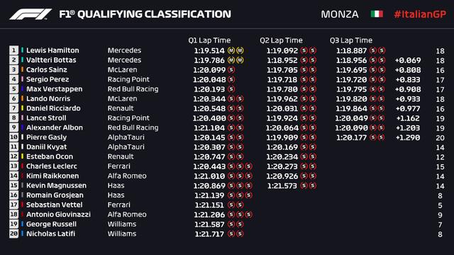 Đua phân hạng F1 GP Italia: Hamilton lập kỷ lục chưa từng có trong lịch sử - Ảnh 2.