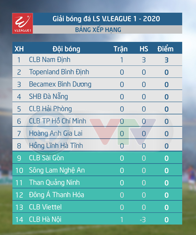 Khai màn V.League 2021: CLB Nam Định tạo bất ngờ trước CLB Hà Nội - Ảnh 3.