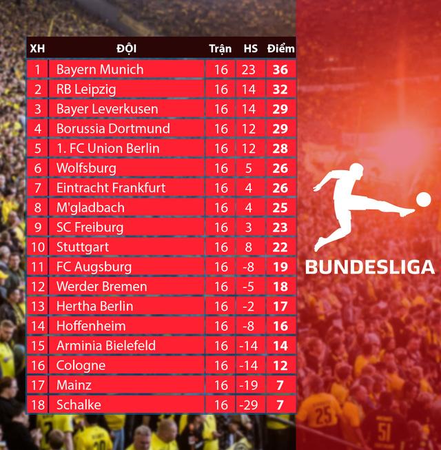 Lịch thi đấu và trực tiếp Bundesliga vòng 19 hôm nay: Tâm điểm Dortmund - FC Augsburg, RB Leipzig – Leverkusen - Ảnh 2.