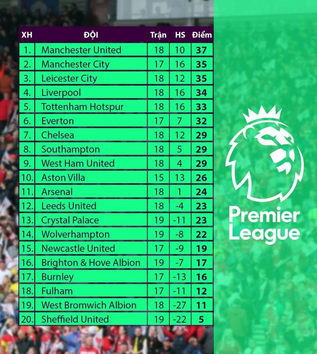 Manchester City 4-0 Crystal Palace: Áp sát ngôi đầu của Man Utd - Ảnh 4.