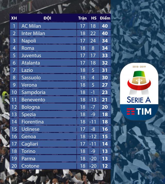 Inter Milan 2-0 Juventus: Ronaldo im tiếng, Juve gục ngã trước Inter - Ảnh 5.