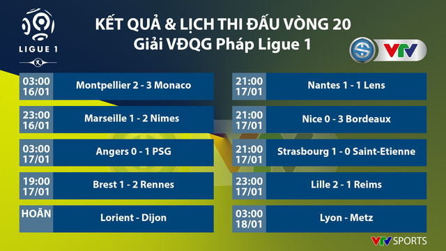 CẬP NHẬT Kết quả, BXH các giải bóng đá VĐQG châu Âu: Ngoại hạng Anh, Bundesliga, Serie A, La Liga, Ligue I - Ảnh 5.