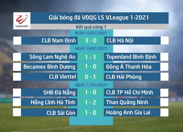 Vòng 1 LS V.League 1-2021: Bất ngờ nối tiếp bất ngờ - Ảnh 3.