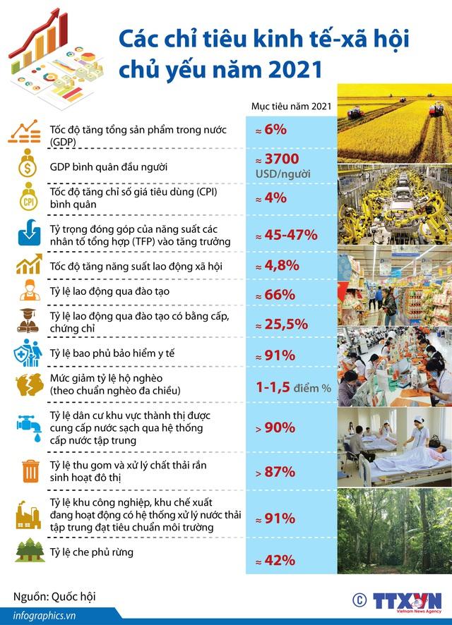 [INFOGRAPHIC] Các chỉ tiêu kinh tế - xã hội chủ yếu năm 2021 - Ảnh 1.