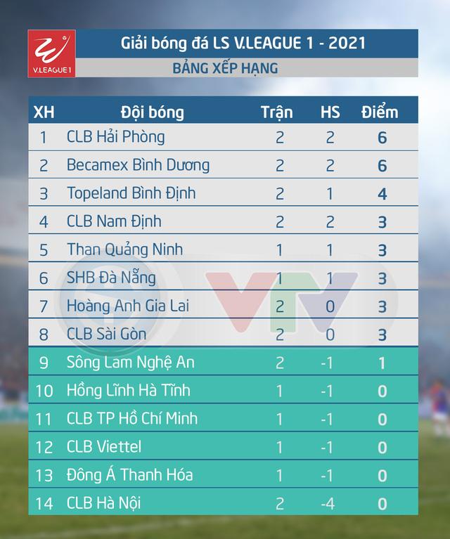 CẬP NHẬT Kết quả, BXH V.League 2021 ngày 23/01: CLB Hà Nội nhận thất bại thứ 2 liên tiếp - Ảnh 2.