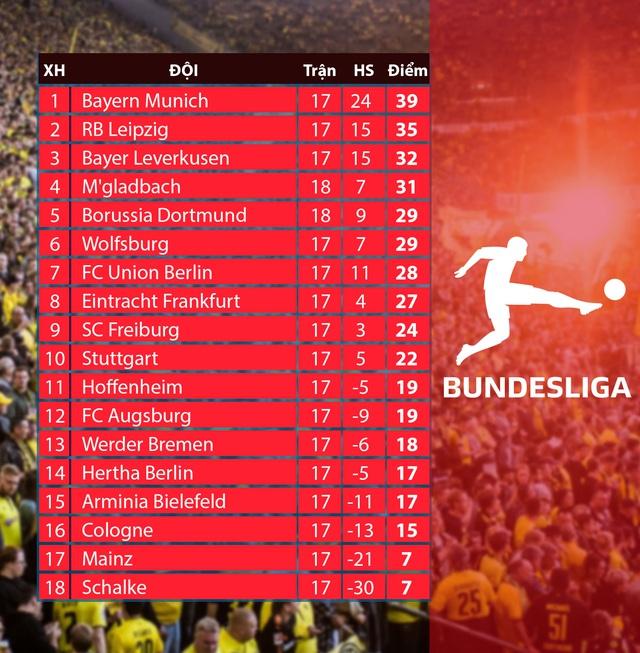Lịch thi đấu & trực tiếp vòng 18 Bundesliga: RB Leipzig trước cơ hội áp sát ngôi đầu - Ảnh 2.