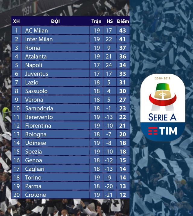 Vòng 19 Serie A: AC Milan thua đậm Atalanta ngay tại San Siro - Ảnh 2.