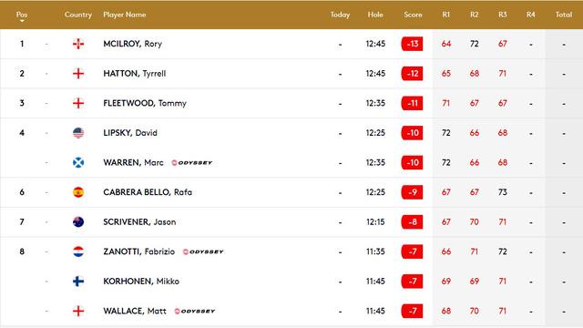 Rory McIlroy dẫn đầu sau vòng 3 giải golf Abu Dhabi Championship - Ảnh 2.