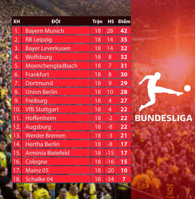 CẬP NHẬT Kết quả, BXH các giải bóng đá VĐQG châu Âu: Ngoại hạng Anh, Bundesliga, Serie A, La Liga, Ligue I - Ảnh 2.