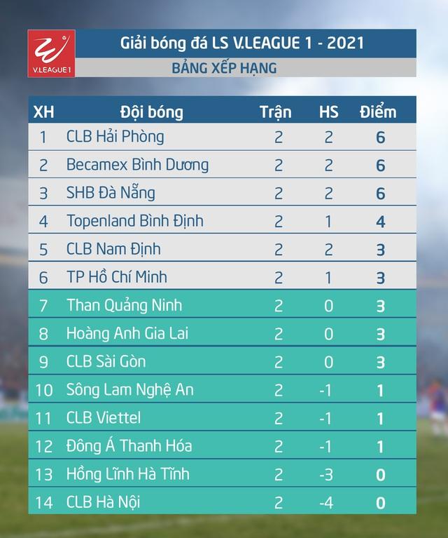 Lịch thi đấu và trực tiếp vòng 3 LS V.League 1-2021: CLB Hải Phòng - CLB Hà Nội  - Ảnh 2.
