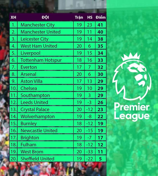 Lịch thi đấu Ngoại hạng Anh đêm nay: Chelsea chào đón tân HLV, Man Utd đòi lại ngôi đầu bảng? - Ảnh 3.