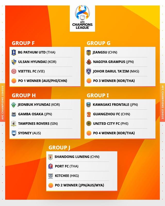 Bốc thăm AFC Champions League 2021: CLB Viettel nằm cùng bảng với ĐKVĐ Ulsan Hyundai - Ảnh 2.