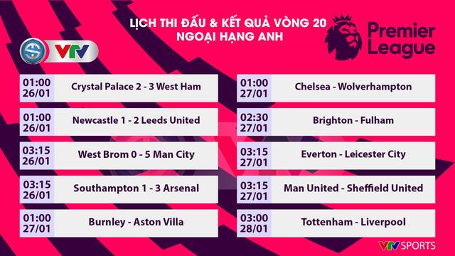 Lịch thi đấu Ngoại hạng Anh đêm nay: Chelsea chào đón tân HLV, Man Utd đòi lại ngôi đầu bảng? - Ảnh 1.