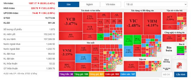 VN-Index thủng mốc 1.100 điểm - Ảnh 1.