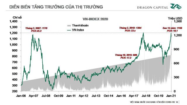 Thị trường chứng khoán Việt Nam: Vẫn đang được định giá thấp - Ảnh 4.