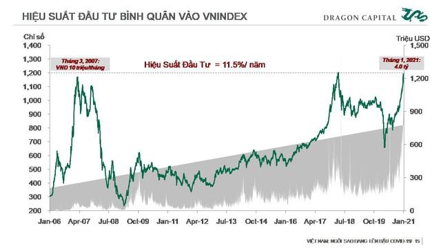 Thị trường chứng khoán Việt Nam: Vẫn đang được định giá thấp - Ảnh 5.