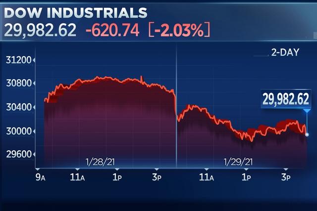 Dow Jones giảm hơn 600 điểm trước nỗi lo bong bóng vỡ tung - Ảnh 1.