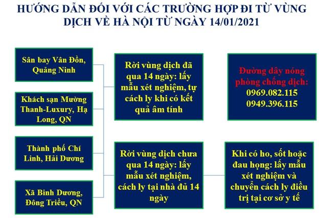 Những người từ vùng dịch về Hà Nội từ ngày 14/1 phải xét nghiệm và tự cách ly - Ảnh 1.
