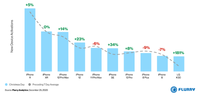 Smartphone nào bán chạy nhất mùa Giáng sinh vừa qua? - Ảnh 1.