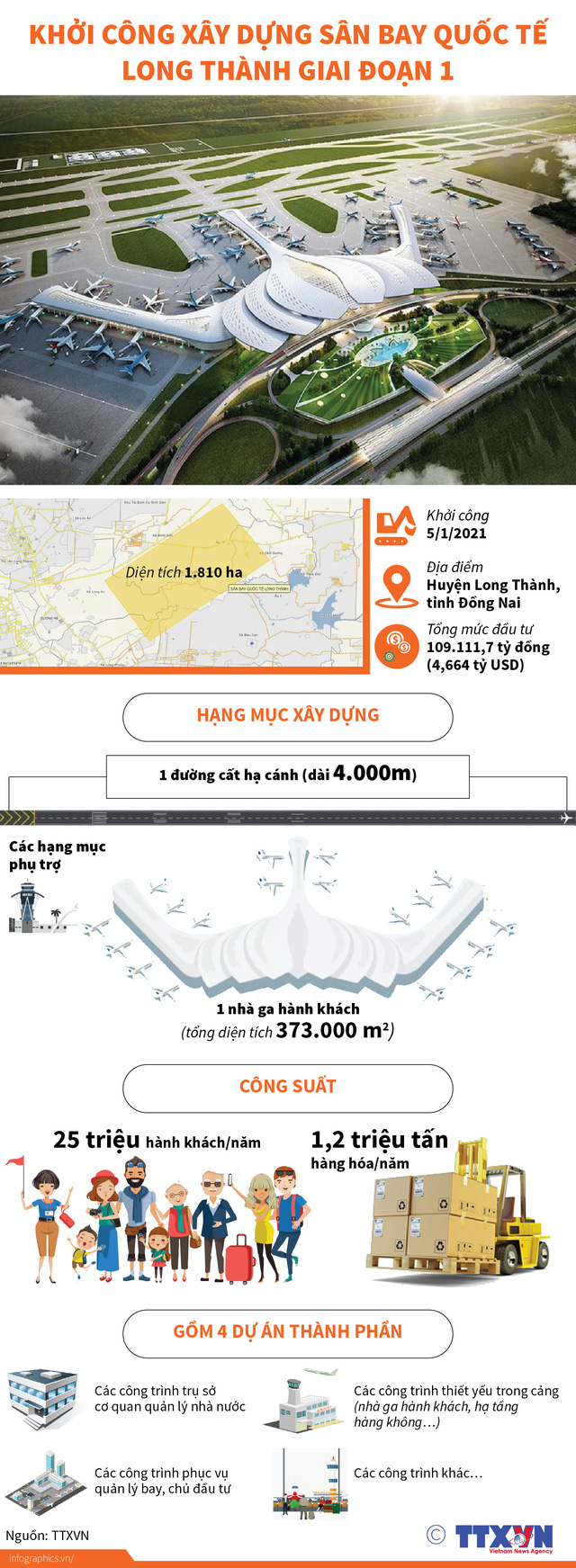 Hôm nay (5/1), khởi công giai đoạn 1 sân bay Long Thành - Ảnh 2.