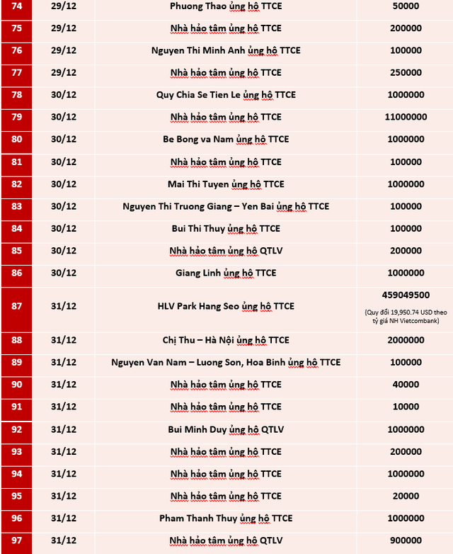 Quỹ Tấm lòng Việt: Danh sách ủng hộ tuần 3 và 4 tháng 12/2020 - Ảnh 4.