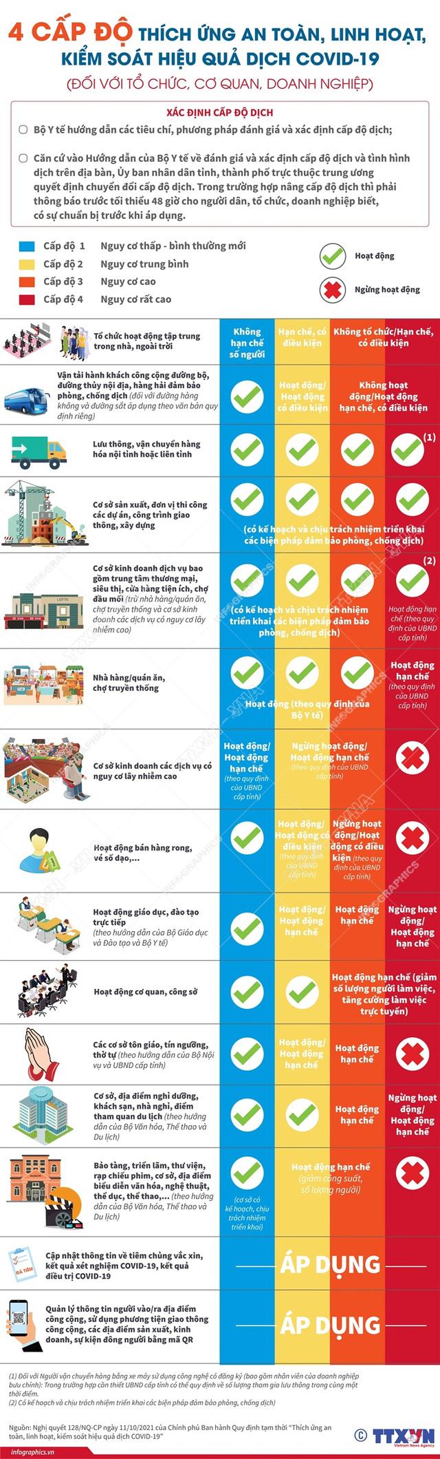 4 cấp độ dịch áp dụng toàn quốc: Những hoạt động nào được cho phép trong bình thường mới? - Ảnh 2.