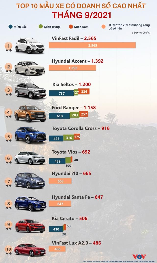 Top 10 mẫu xe ô tô bán chạy nhất tháng 9/2021 - ảnh 1
