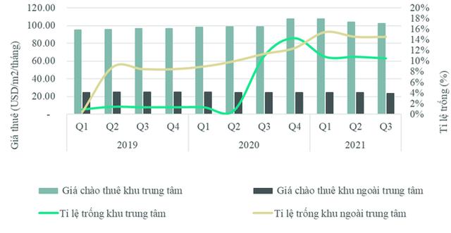 Giá thuê xuống dốc, loạt mặt bằng ở Hà Nội có tỷ lệ ế cao - ảnh 1