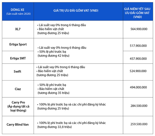 Mở đầu 2021, Suzuki áp dụng khuyến mãi đặc biệt cho các mẫu ô tô sản xuất năm 2020 - Ảnh 1.