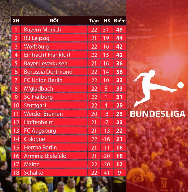 CẬP NHẬT Lịch thi đấu, Kết quả, BXH các giải bóng đá VĐQG châu Âu: Ngoại hạng Anh, Bundesliga, Serie A, La Liga, Ligue I - Ảnh 2.