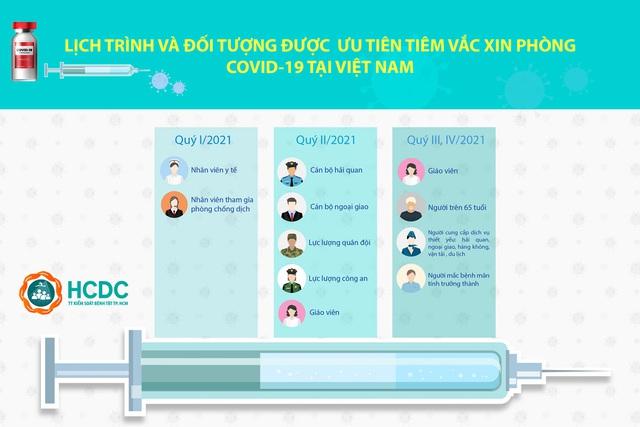 Lịch trình tiêm vaccine COVID-19 cho 18 triệu người Việt Nam đầu tiên - Ảnh 2.