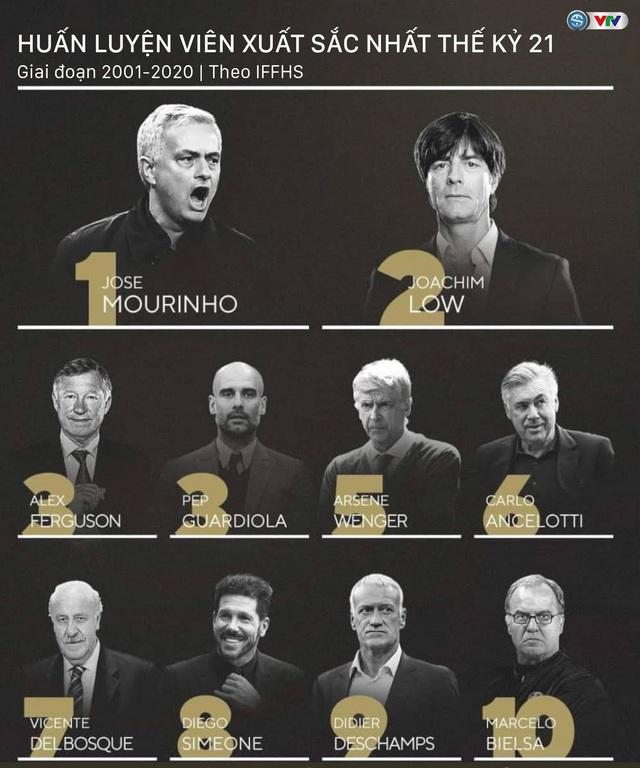 Jose Mourinho nhận danh hiệu cao quý từ IFFHS - Ảnh 1.