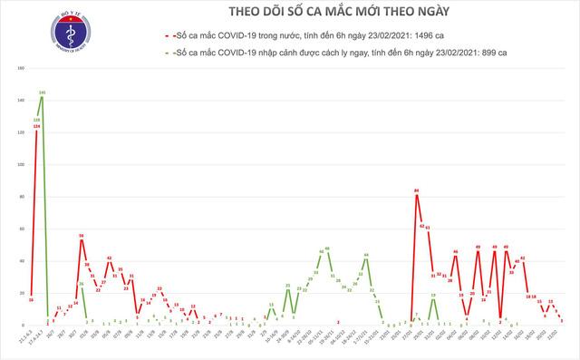 Sáng 23/2, thêm 3 ca mắc COVID-19 ở Hải Dương đều liên quan đến ổ dịch Kim Thành - Ảnh 1.