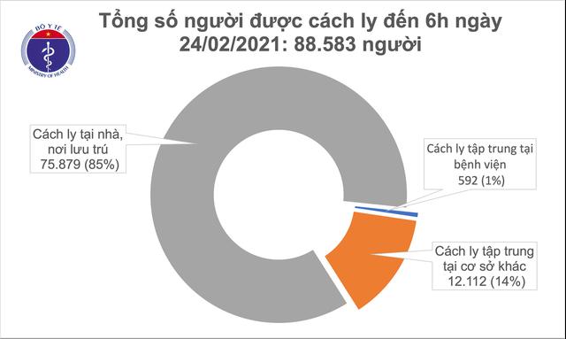 Sáng 24/2, thêm 2 ca mắc COVID-19 ở Hải Dương - Ảnh 1.