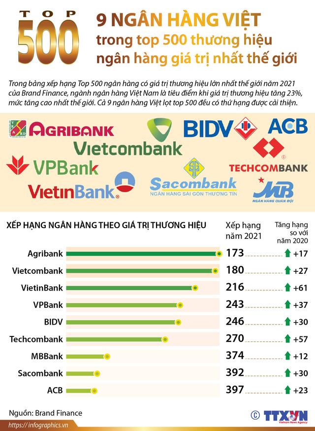 [INFOGRAPHIC] 9 ngân hàng Việt trong top 500 thương hiệu ngân hàng giá trị nhất thế giới - Ảnh 1.