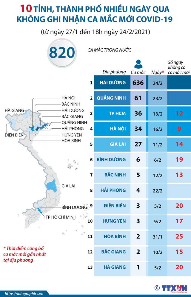10 tỉnh, thành phố nhiều ngày không ghi nhận ca mắc COVID-19 mới - Ảnh 1.
