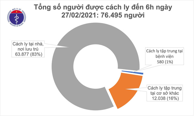 Sáng 27/2, không ca mắc COVID-19, Việt Nam chữa khỏi 1.839 bệnh nhân - Ảnh 1.