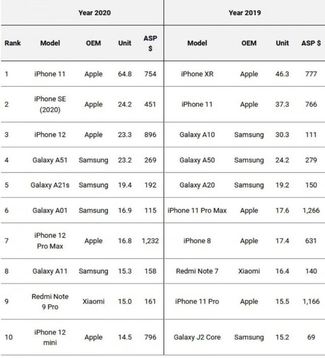 Smartphone nào bán chạy nhất năm 2020? - ảnh 2