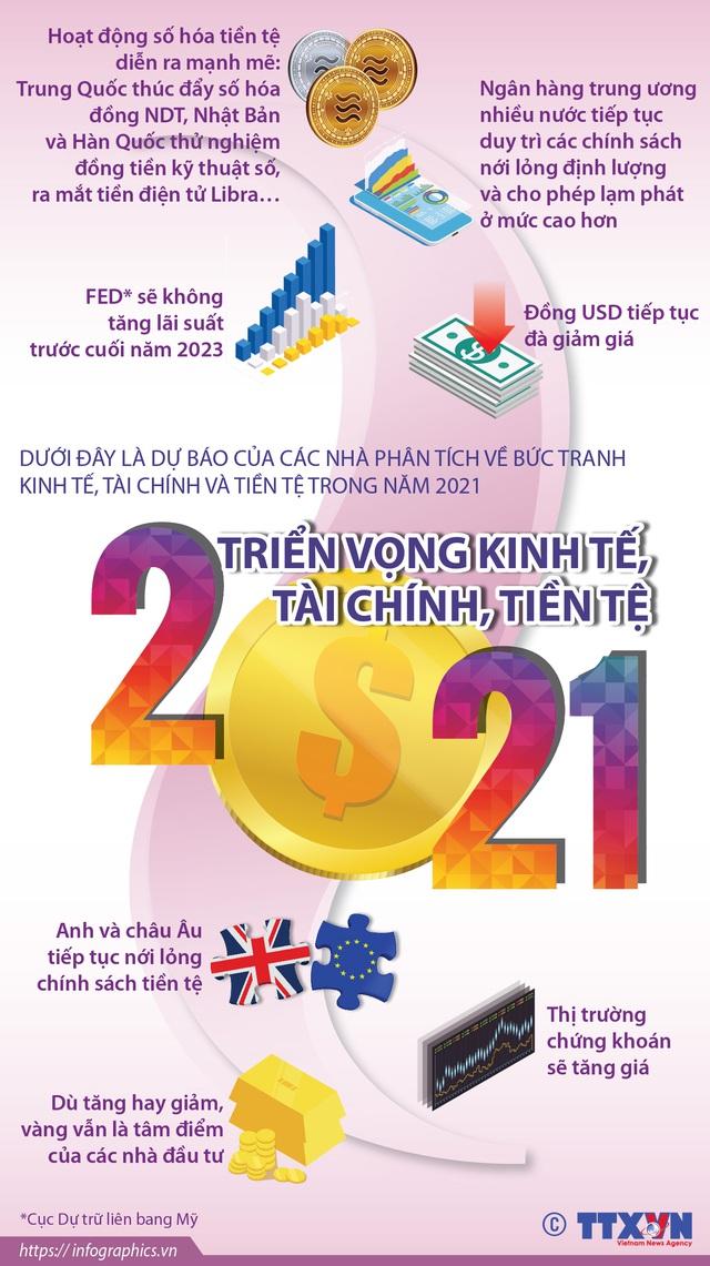 [INFOGRAPHIC] Triển vọng kinh tế, tài chính, tiền tệ năm 2021 - Ảnh 1.