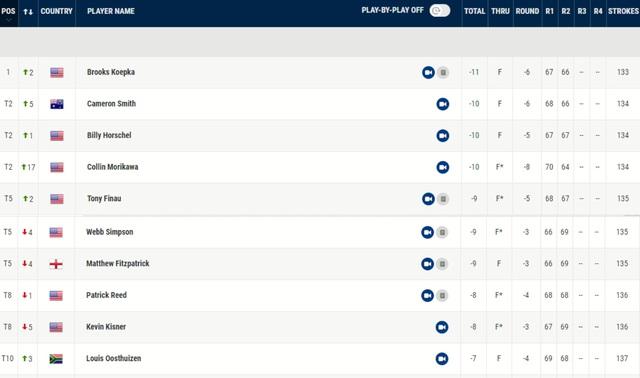 Brooks Koepka dẫn đầu sau vòng 2 giải golf Workday Championship - Ảnh 2.