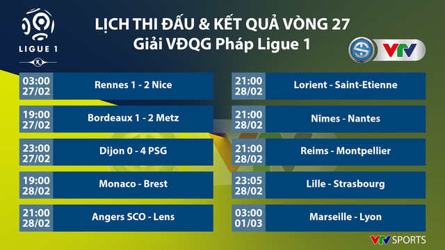 CẬP NHẬT Lịch thi đấu, Kết quả, BXH các giải bóng đá VĐQG châu Âu: Ngoại hạng Anh, Bundesliga, Serie A, La Liga, Ligue I - Ảnh 9.