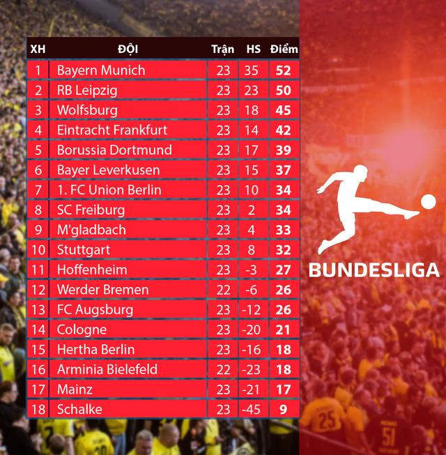 CẬP NHẬT Lịch thi đấu, BXH các giải bóng đá VĐQG châu Âu: Ngoại hạng Anh, Bundesliga, Serie A, La Liga, Ligue I - Ảnh 2.