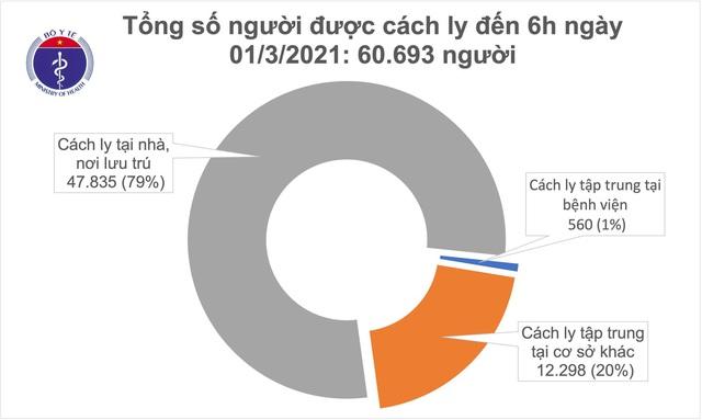 Sáng 1/3, không ca mắc COVID-19, có 210 bệnh nhân đang điều trị đã âm tính - Ảnh 2.