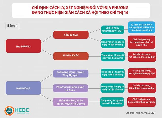 Người từ Hà Nội vào TP. Hồ Chí Minh không còn phải cách ly tại nhà - Ảnh 2.