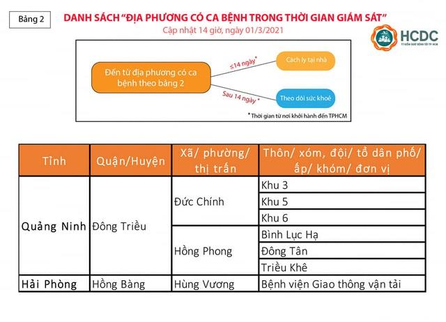 Người từ Hà Nội vào TP. Hồ Chí Minh không còn phải cách ly tại nhà - Ảnh 3.