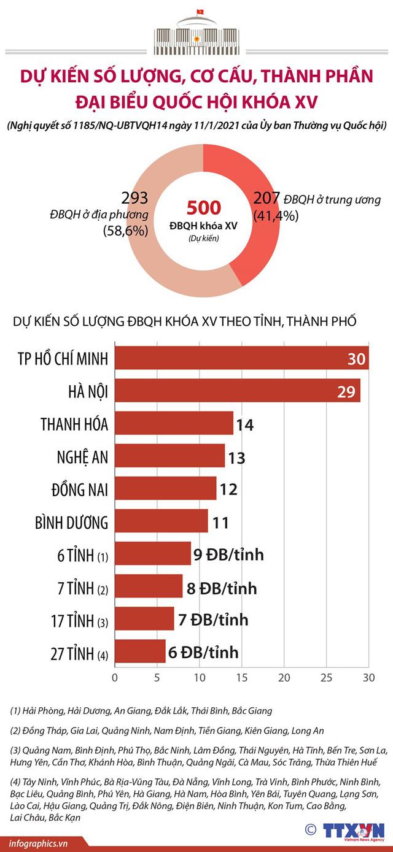 Số lượng đại biểu Quốc hội khóa XV phân bổ thế nào theo tỉnh, thành phố? - Ảnh 1.