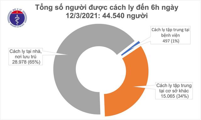 Sáng 12/3, có 2 ca mắc COVID-19 tại Hải Dương - Ảnh 1.